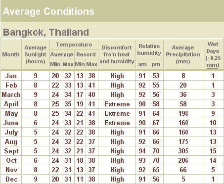 El clima en Bangkok
