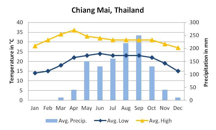 El clima en Chiang mai